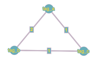 graph for tag_a, tag_b and tag_c