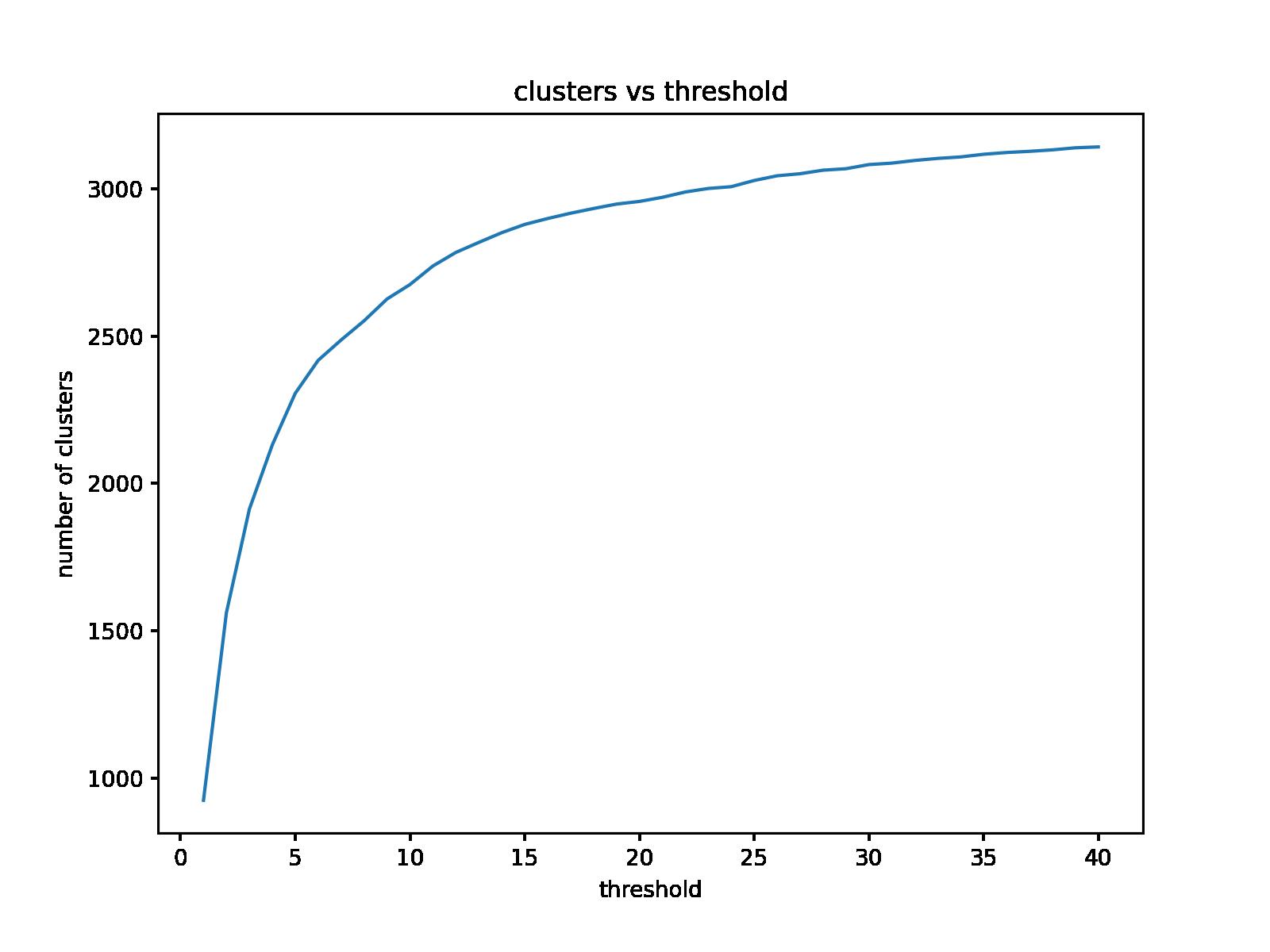 clusters vs threshold